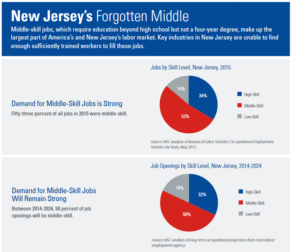 New Jersey's Forgotten Middle, Middle Wage Workers Chart